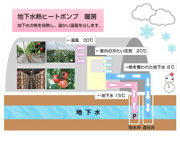 地下水熱ヒートポンプ 暖房