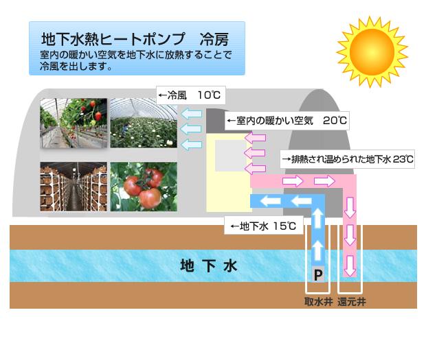 地下水熱ヒートポンプ 冷房
